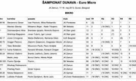 EM-Serbia-Results